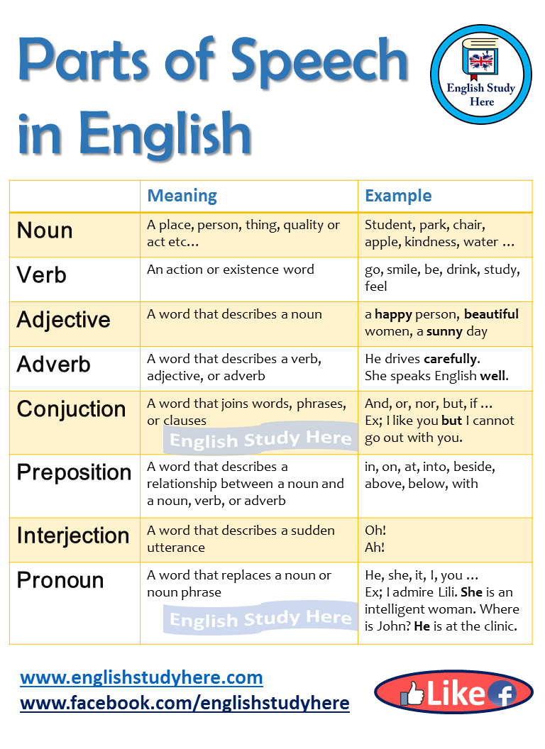 Parts of Speech in English - English Study Here