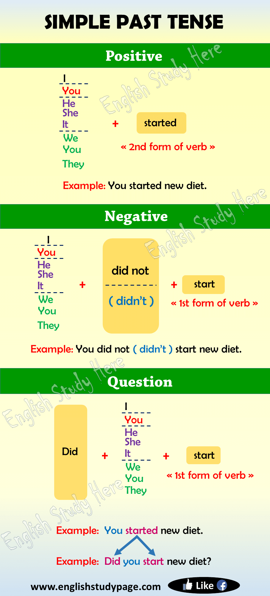 Simple Past Tense in English - English Study Here