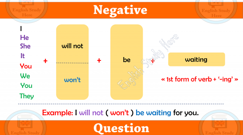 Grammar rules for future continuous tense archives english study here future continuous tense in english ccuart Gallery
