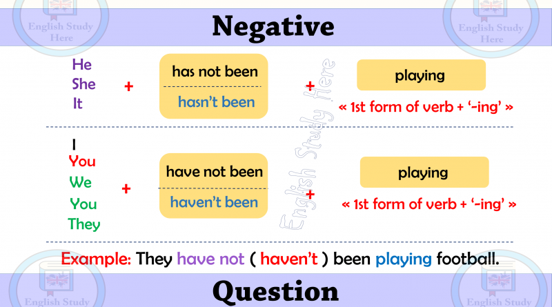present perfect continuous tense Archives - English Study Here