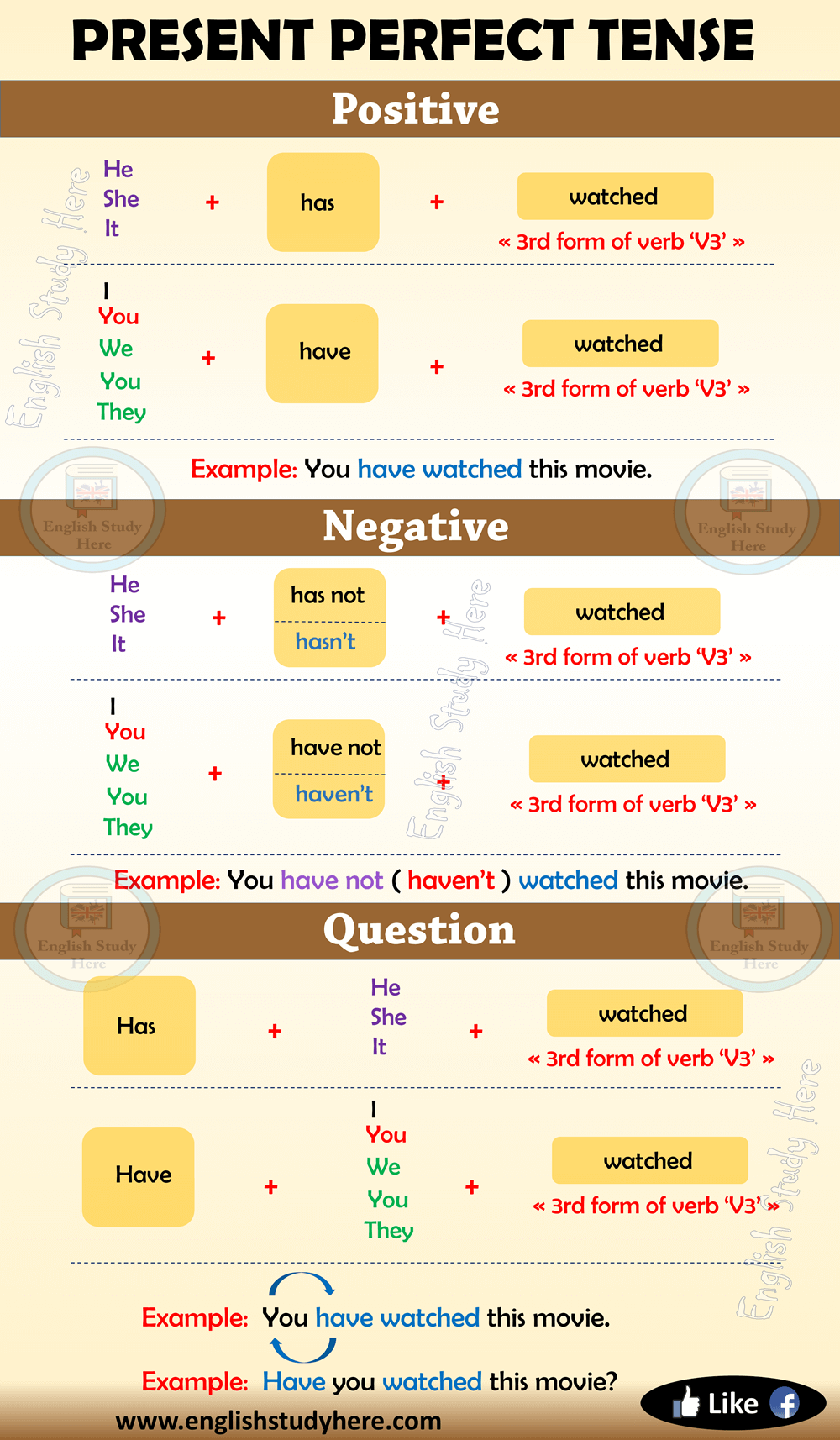 Grammar Rules For Present Perfect Tense Archives English Study Here