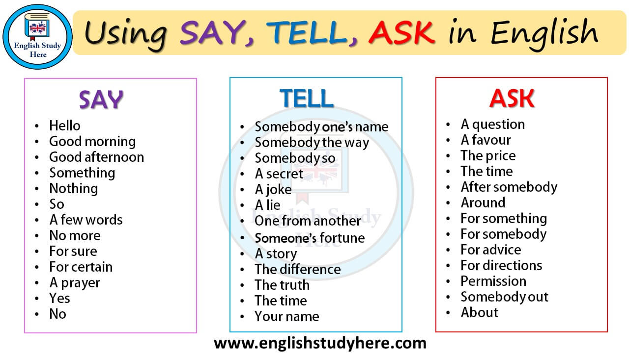 Using SAY, TELL, ASK in English - English Study Here