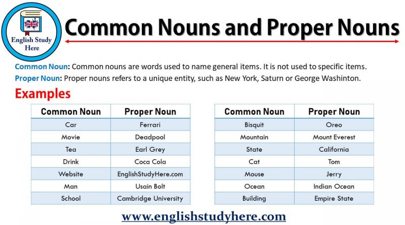 Common noun and proper noun poster with examples | tpt.