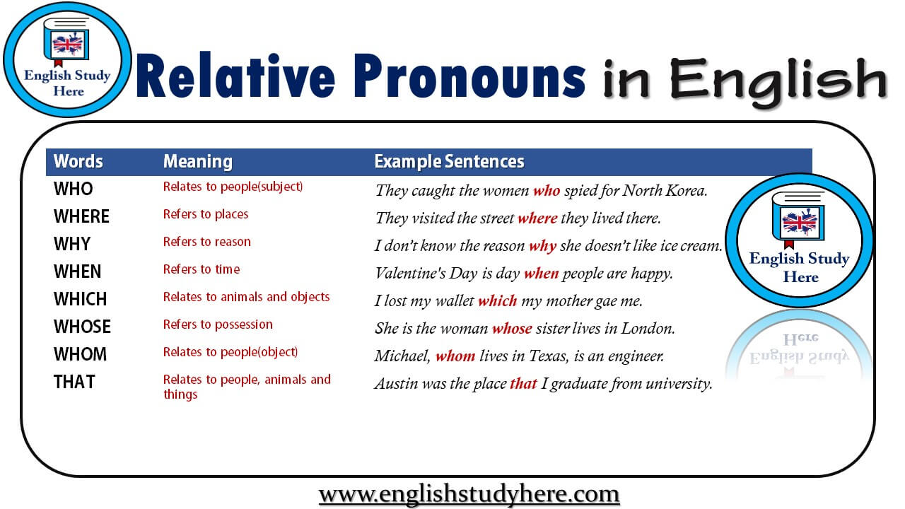 Relative Pronouns in English
