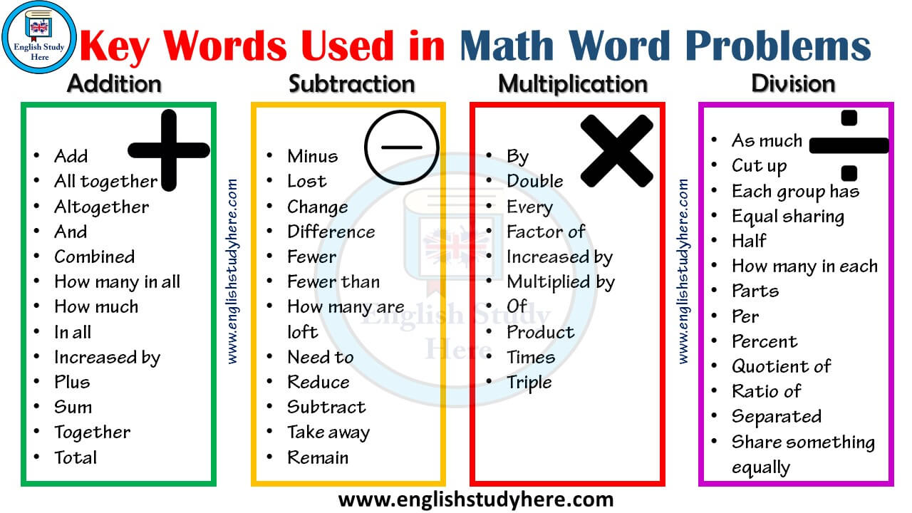Key Words Used in Math Word Problems - English Study Here