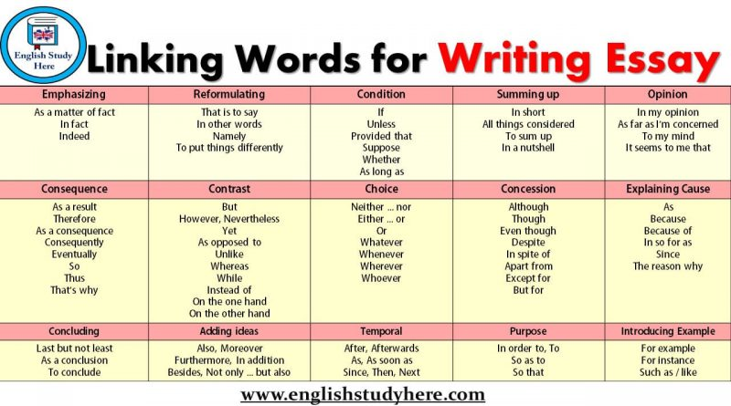 Linking Words for Writing Essay