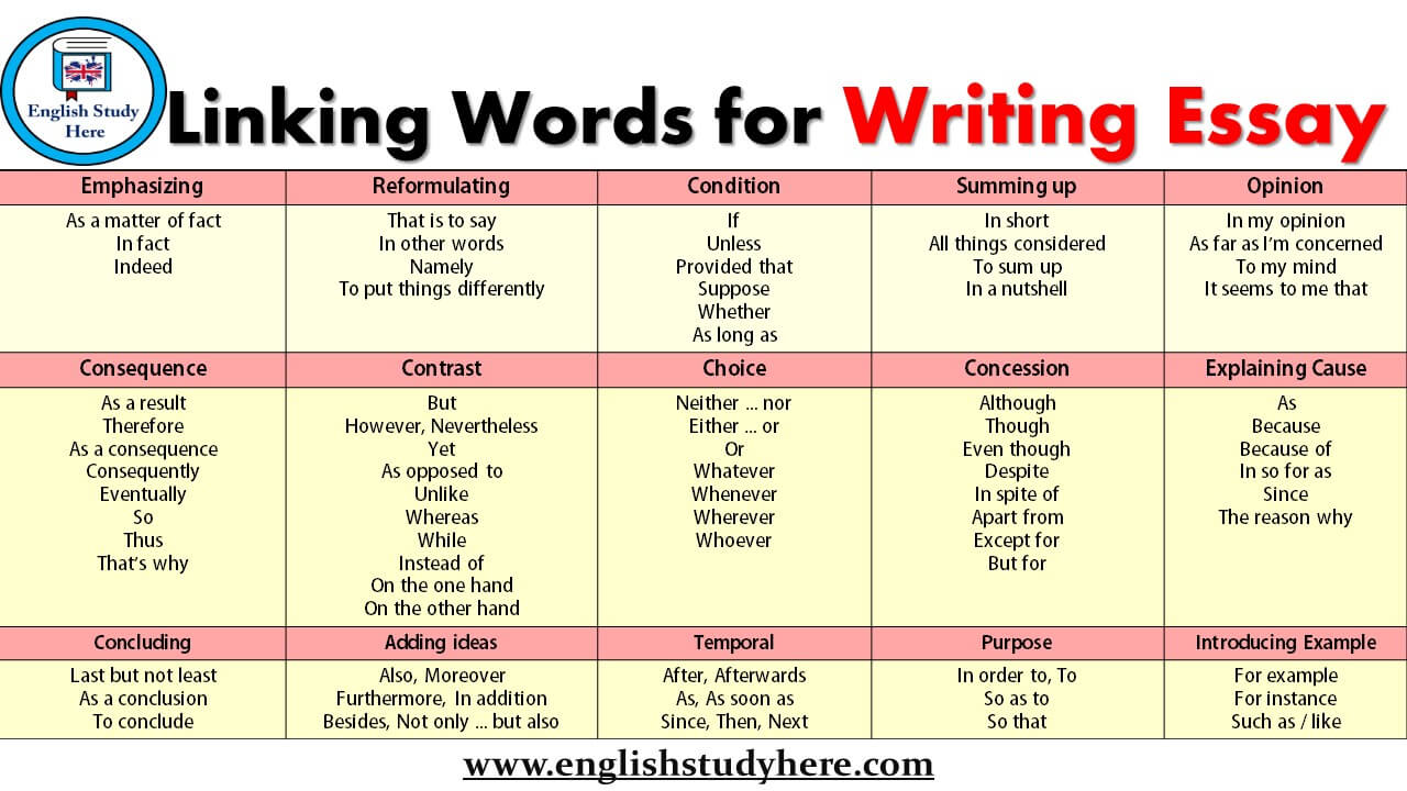 linking words and phrases for academic writing pdf