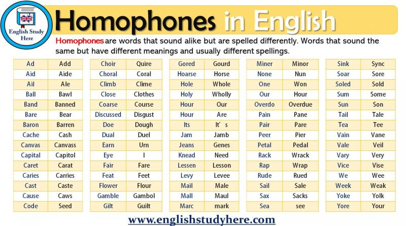 Common Homophones List Archives English Study Here