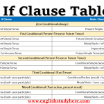 Conditionals and IF clauses Table