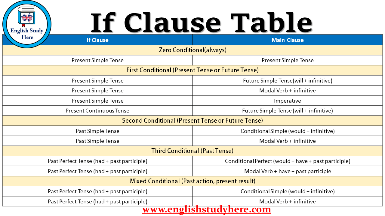If Clause Table Conditionals Table English Study Here