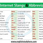 Internet slangs and Abbreviations