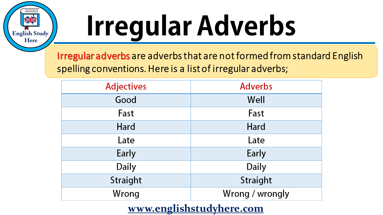 Irregular Adverbs in English