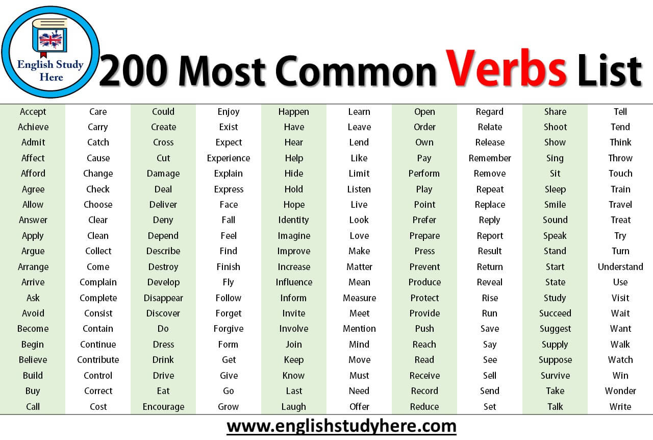 Most  mon Verbs List on commonly used conjunctions