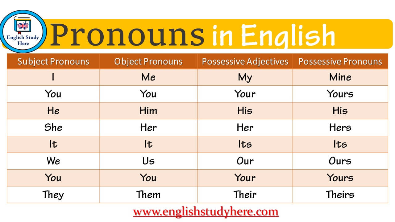 pronouns in english english study here