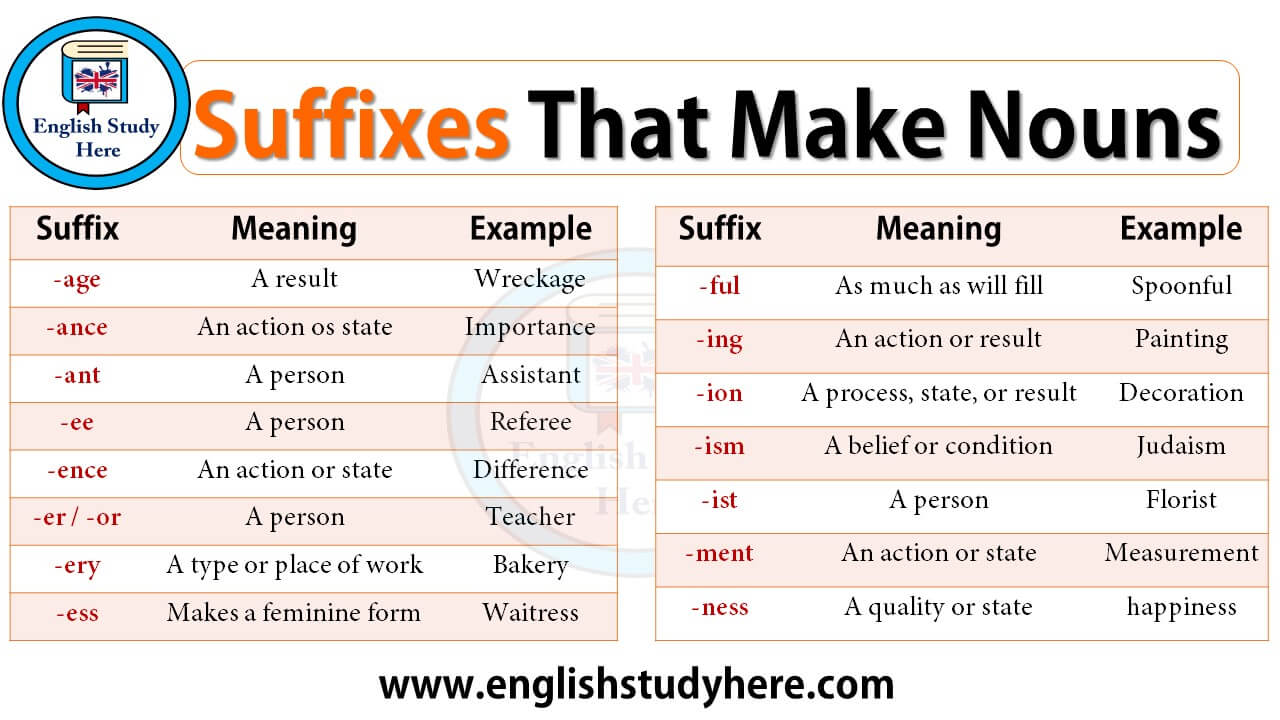 Suffixes That Make Nouns