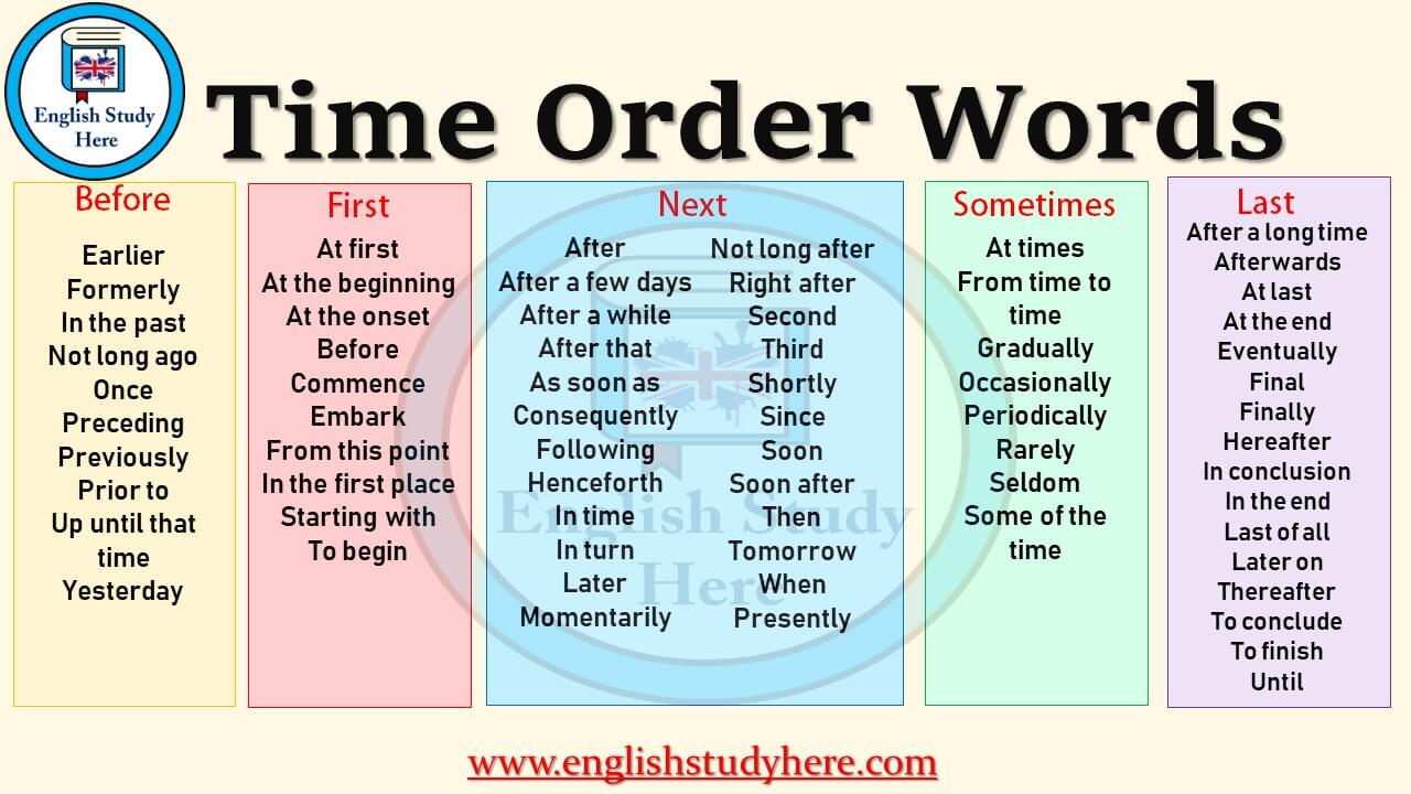 Essay about time order