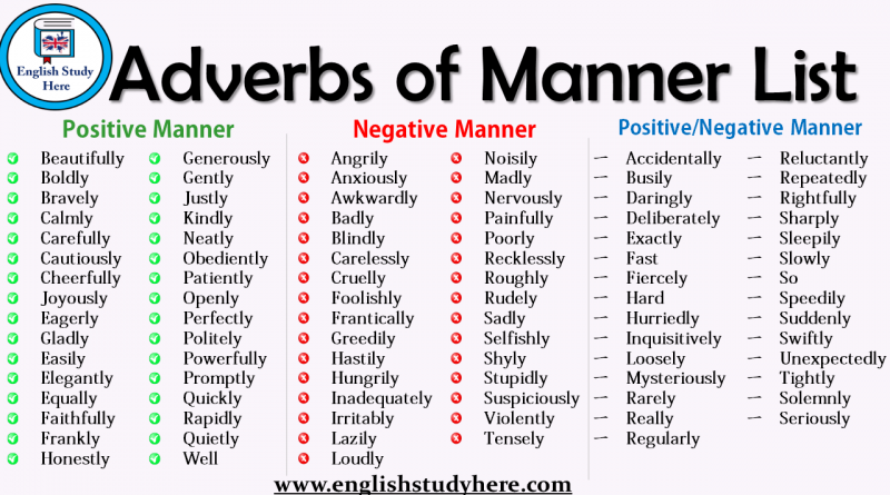 Adverbs of Manner List
