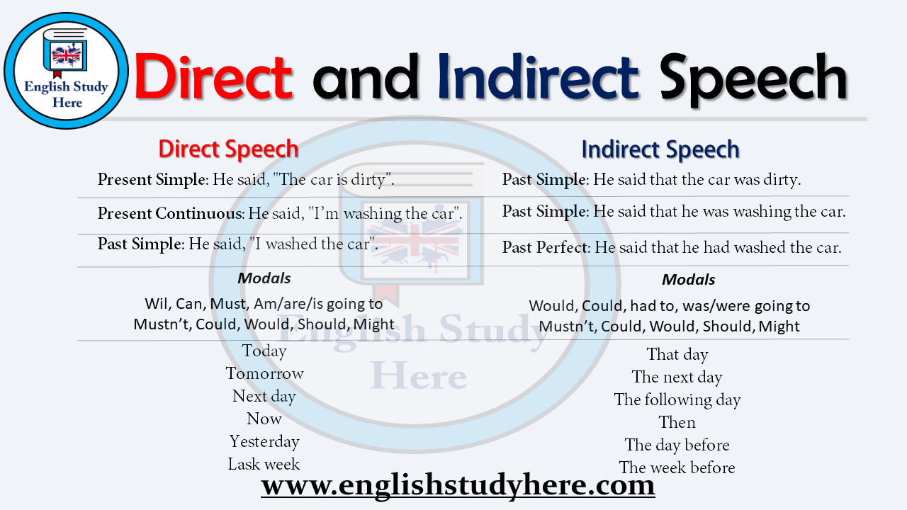 Direct and Indirect Speech - Rules and Examples