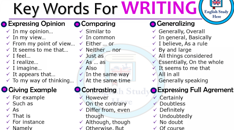 Key Words For WRITING