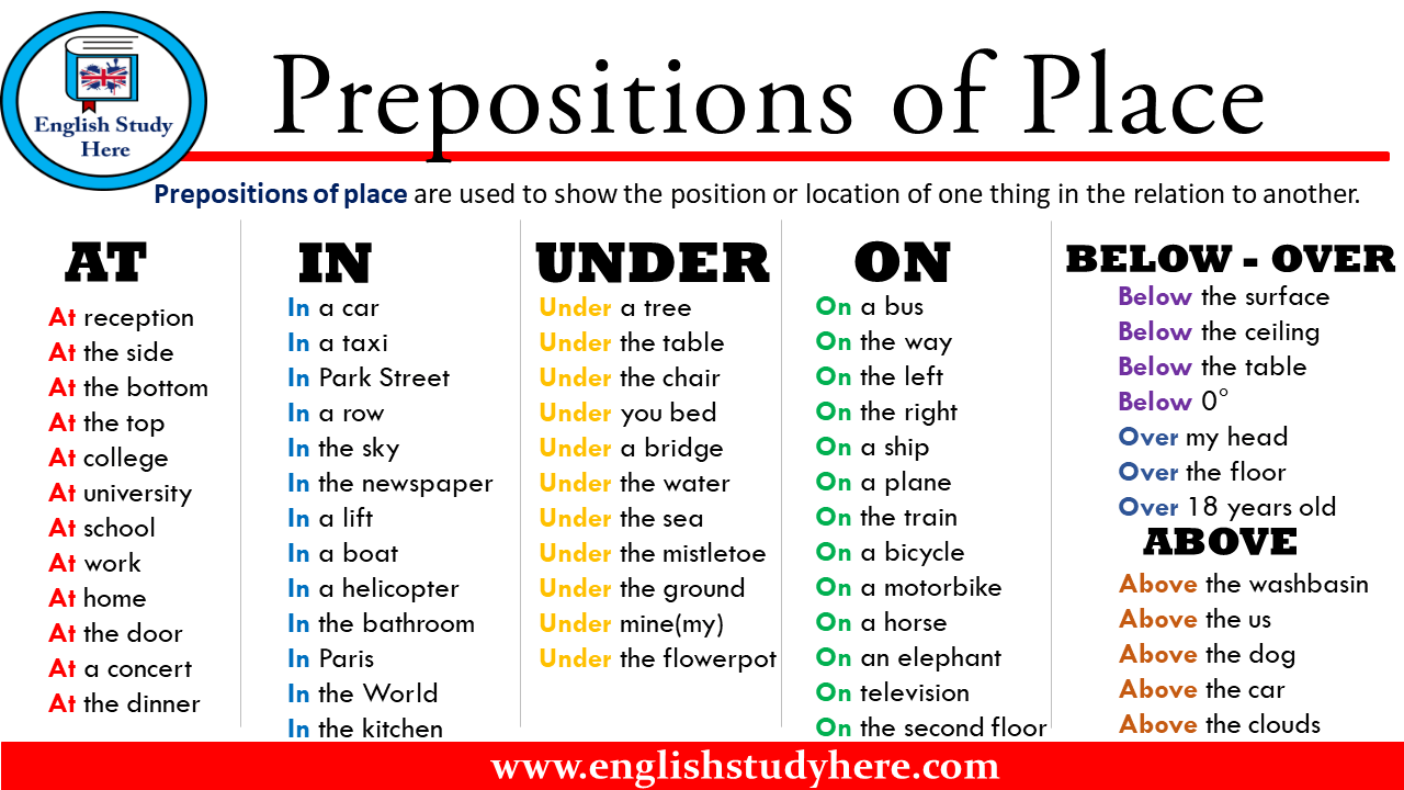 Prepositions of Place in English