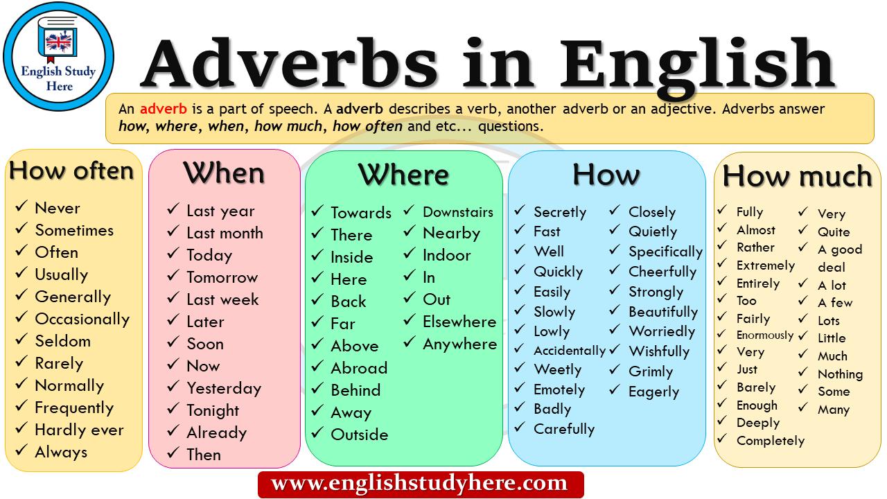 similarities between adjectives and adverbs