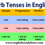12 Verb Tenses in English