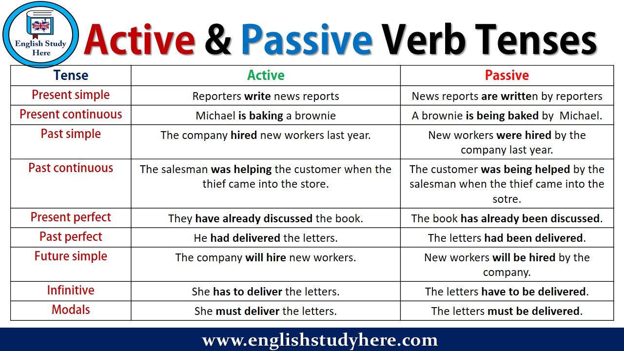 Active and Passive Verb Tenses