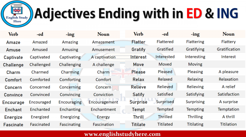 Adjectives Ending with in ED & ING
