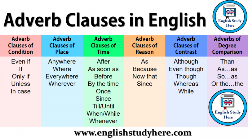 Adverb Clauses in English
