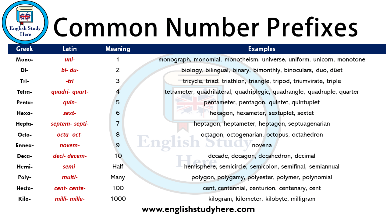 Common Number Prefixes
