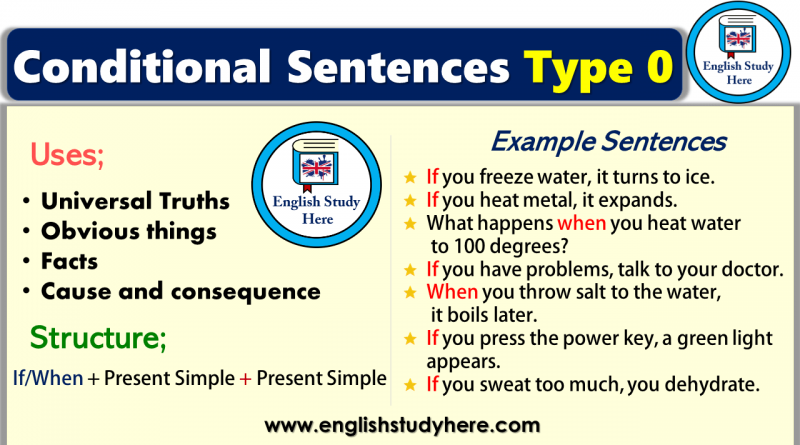 Conditional Sentences Type 0