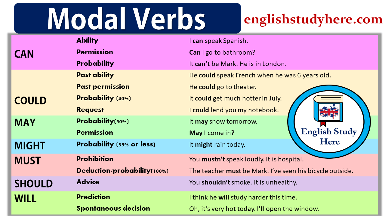 Favoloso modal verbs Archives - English Study Here DR72