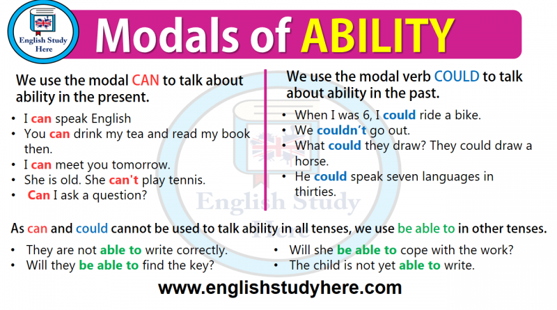Modals of Ability in English