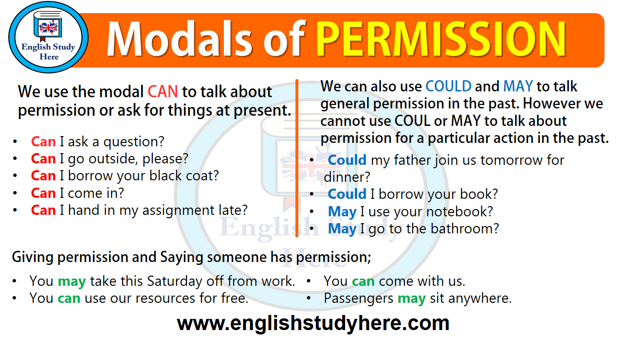Modals of PERMISSION in English