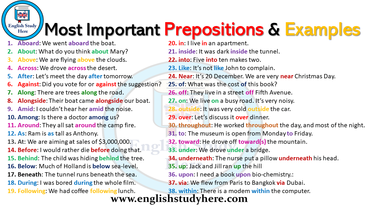 Most Important Prepositions and Examples