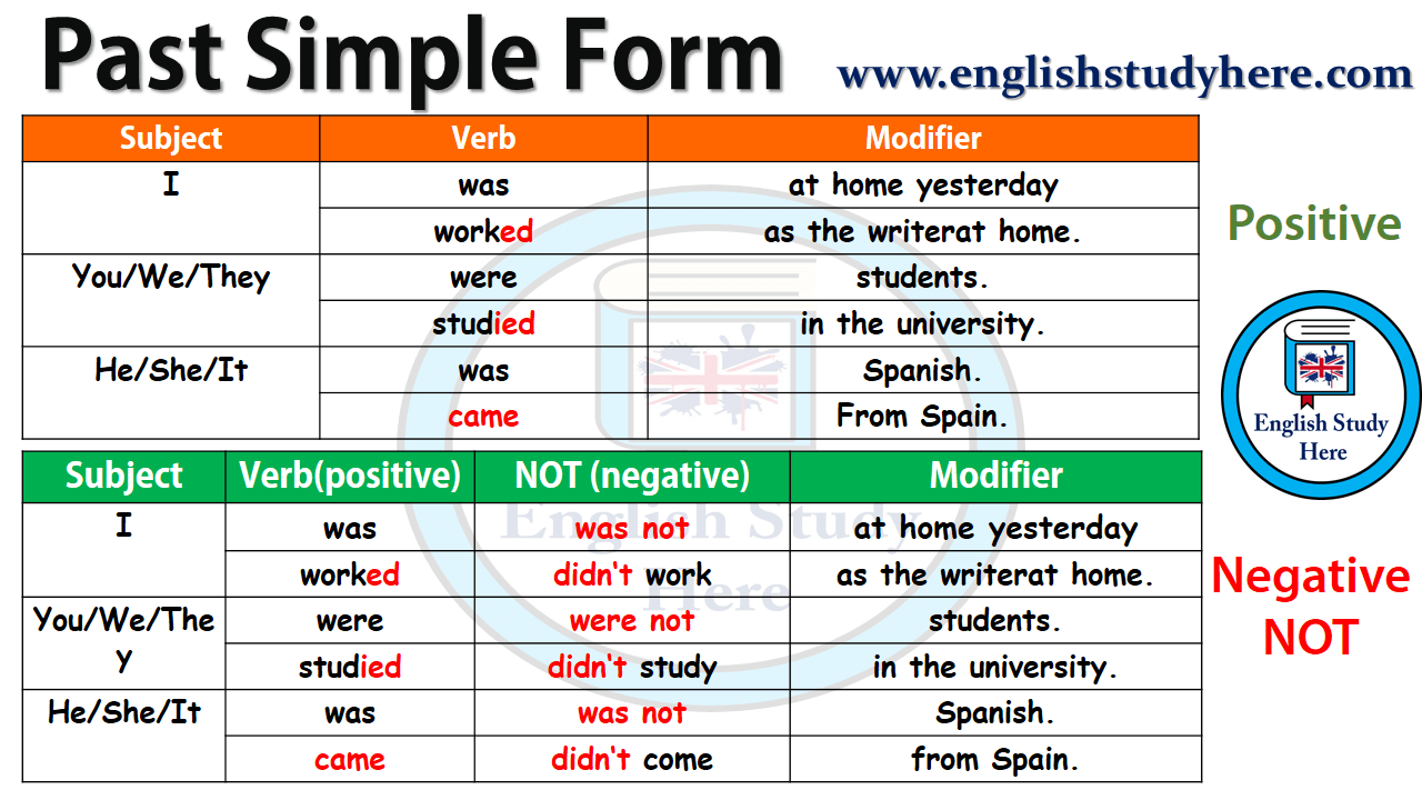 Past Simple Form - Positive and Negative - English Study Here