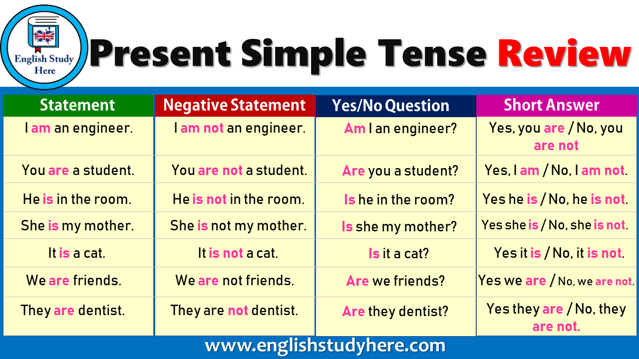 Present Simple Tense Review - English Study Here