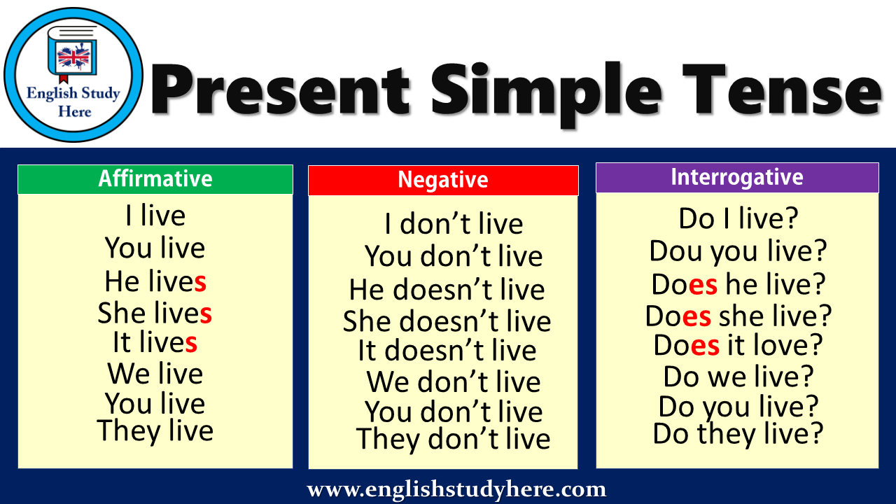 Present Simple Tense - Affirmative, Negative Interrogative ...
