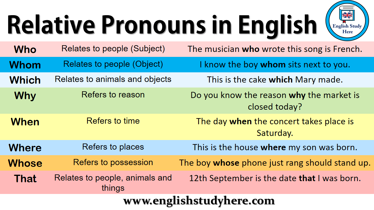 relative pronouns in english english study here. Black Bedroom Furniture Sets. Home Design Ideas