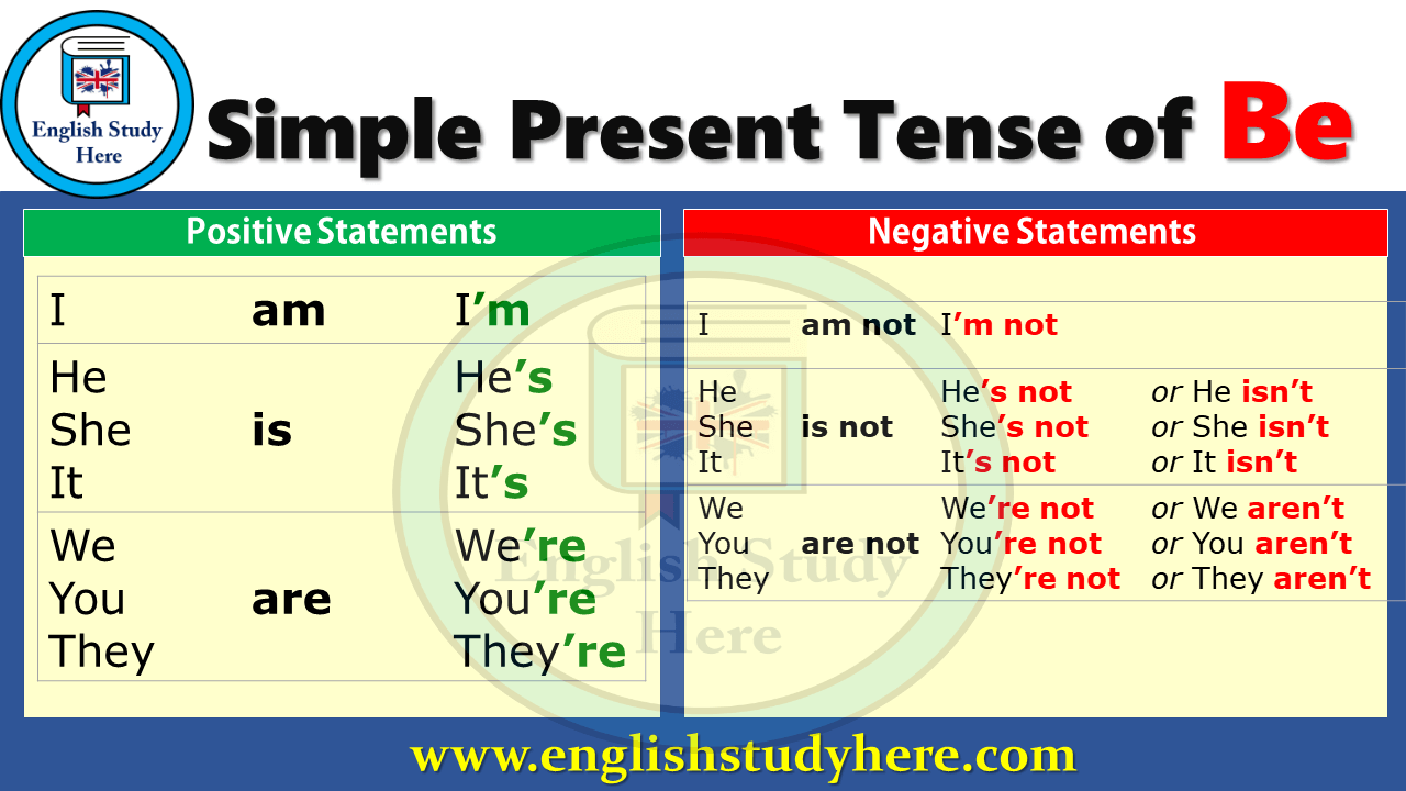 Simple Present Tense of Be