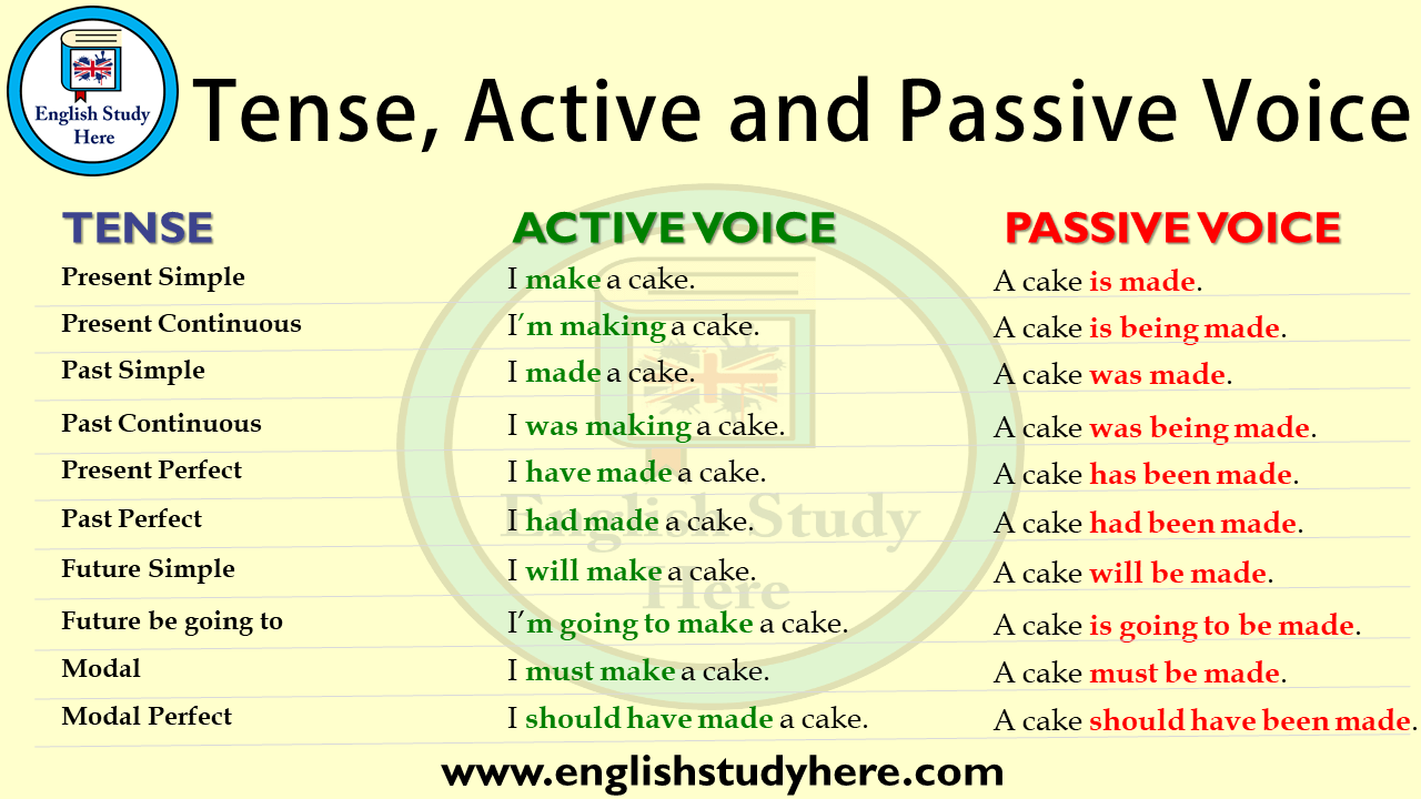 Tense, Active Voice and Passive Voice - English Study Here