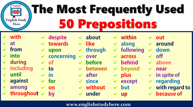 The Most Frequently Used 50 Prepositions