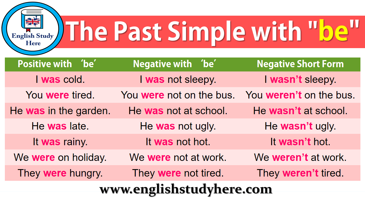 "The Past Simple with ""be"""