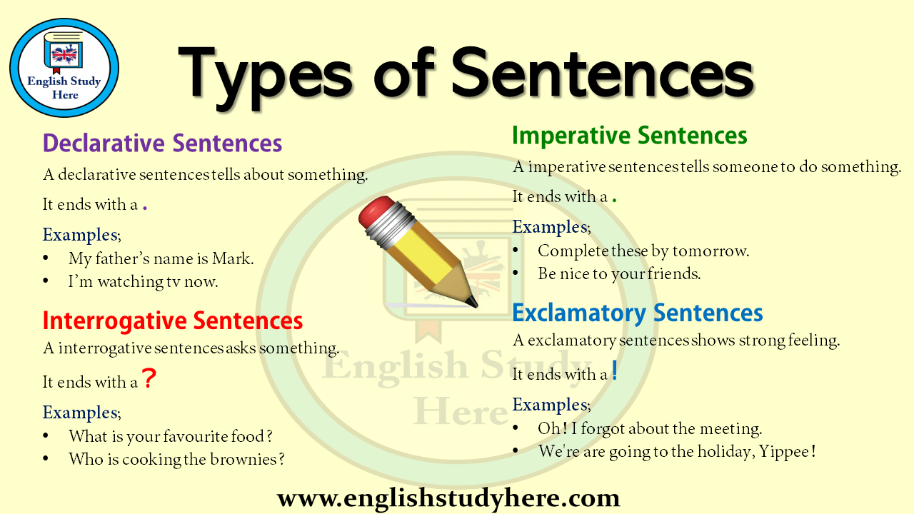 Types of Sentences in English