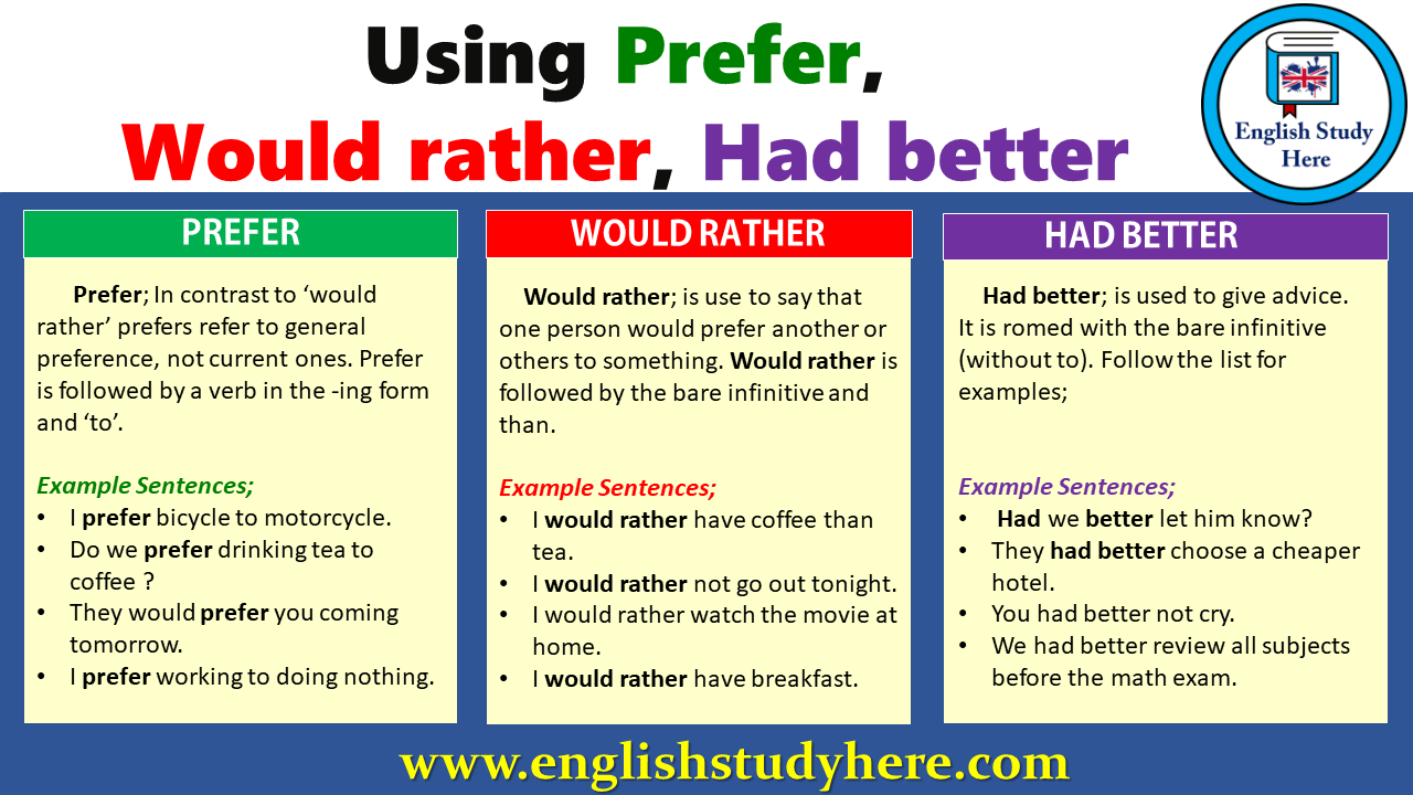 Using Prefer, Would rather, Had better