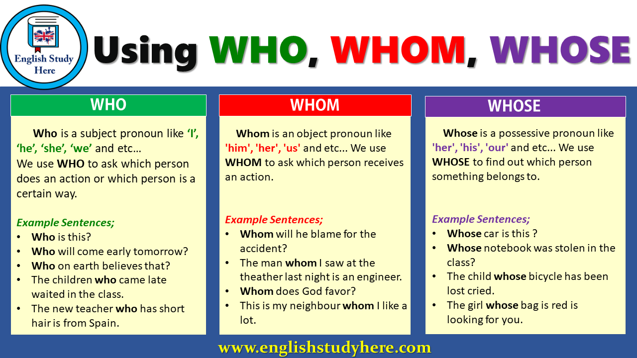 Using WHO, WHOM, WHOSE in English