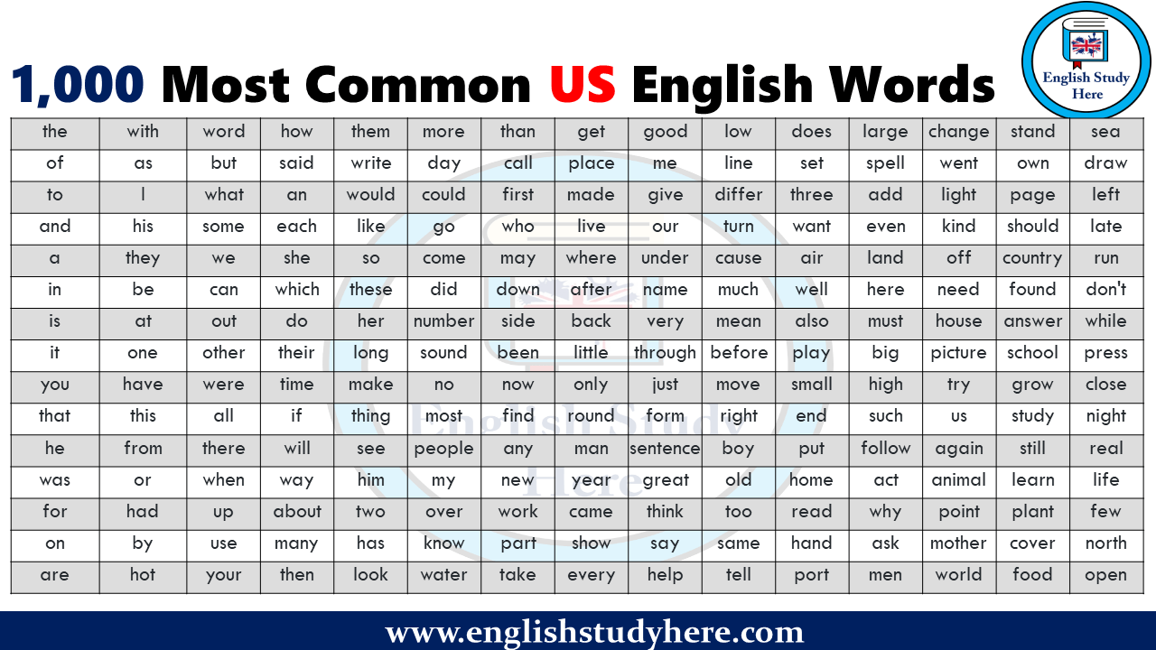 1,000 Most Common US English Words