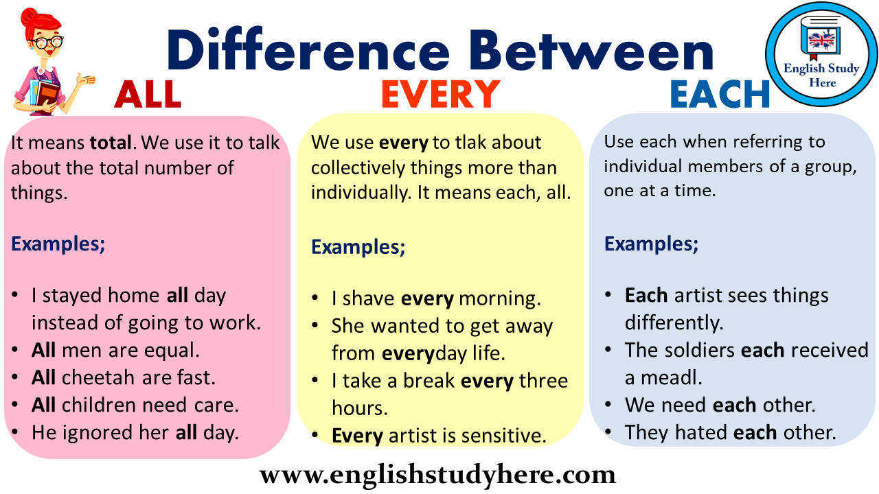 Difference Between ALL, EVERY and EACH