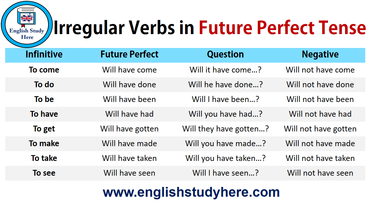 Irregular Verbs in Future Perfect Tense