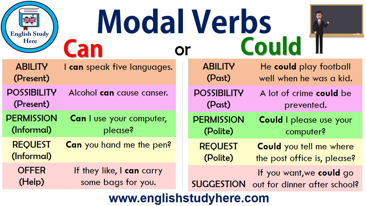 Modal Verbs - Can or Could